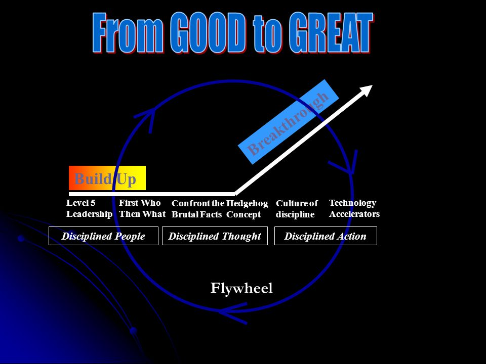 From GOOD to GREAT Breakthrough Build Up Flywheel Disciplined People