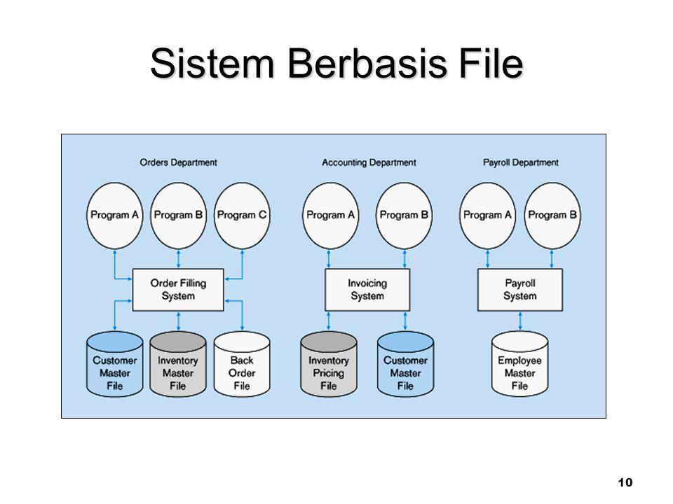 Sistem Berbasis File 10