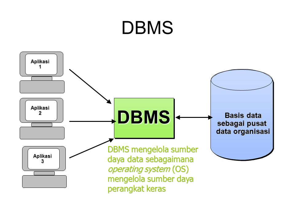 DBMS DBMS mengelola sumber daya data sebagaimana operating system (OS) mengelola sumber daya perangkat keras.