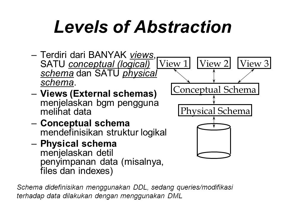 Levels of Abstraction Terdiri dari BANYAK views, SATU conceptual (logical) schema dan SATU physical schema.