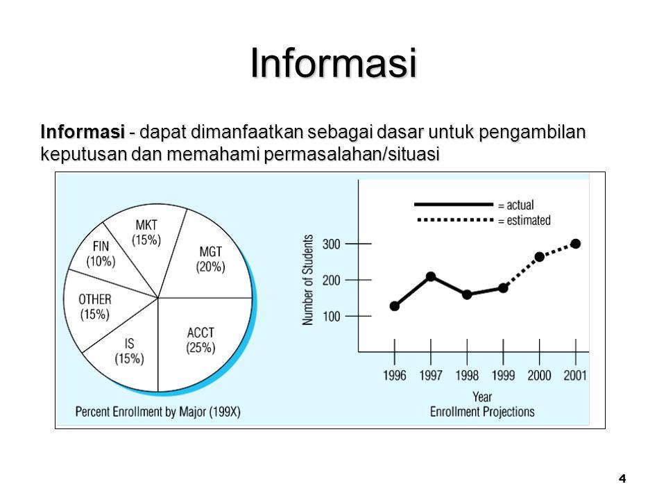 Informasi Informasi - dapat dimanfaatkan sebagai dasar untuk pengambilan keputusan dan memahami permasalahan/situasi.