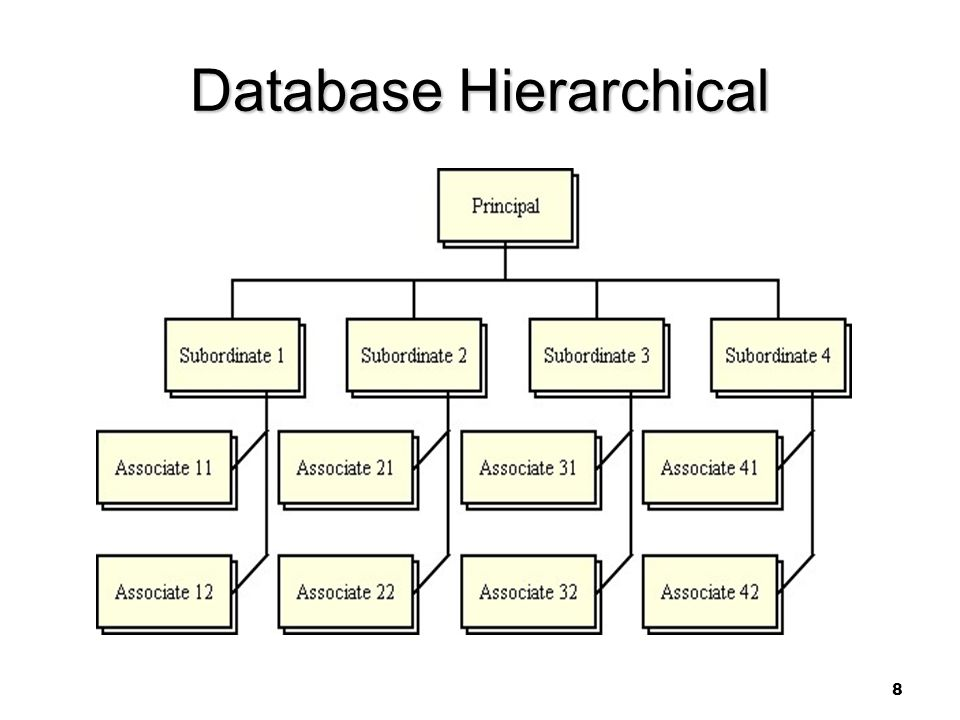 Database Hierarchical