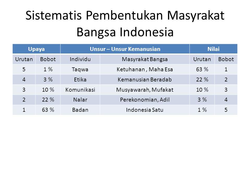 Sistematis Pembentukan Masyrakat Bangsa Indonesia