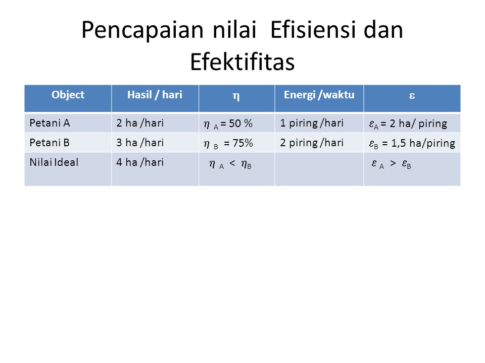 Pencapaian nilai Efisiensi dan Efektifitas