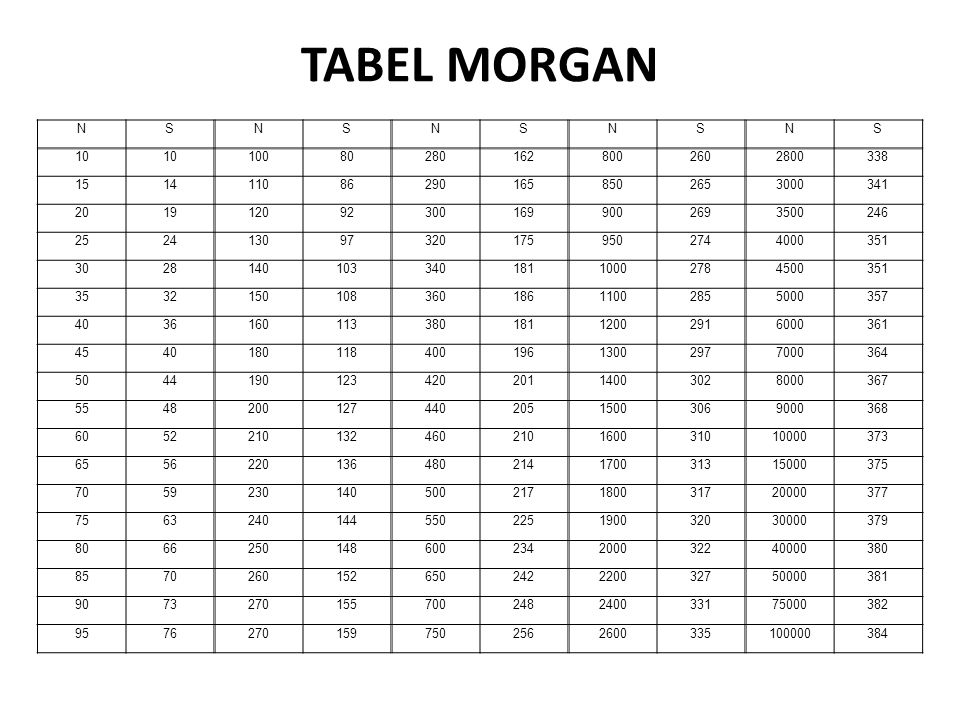 TABEL MORGAN N. S. 10. 100. 80. 280. 162. 800. 260. 2800. 338. 15. 14. 110. 86. 290.