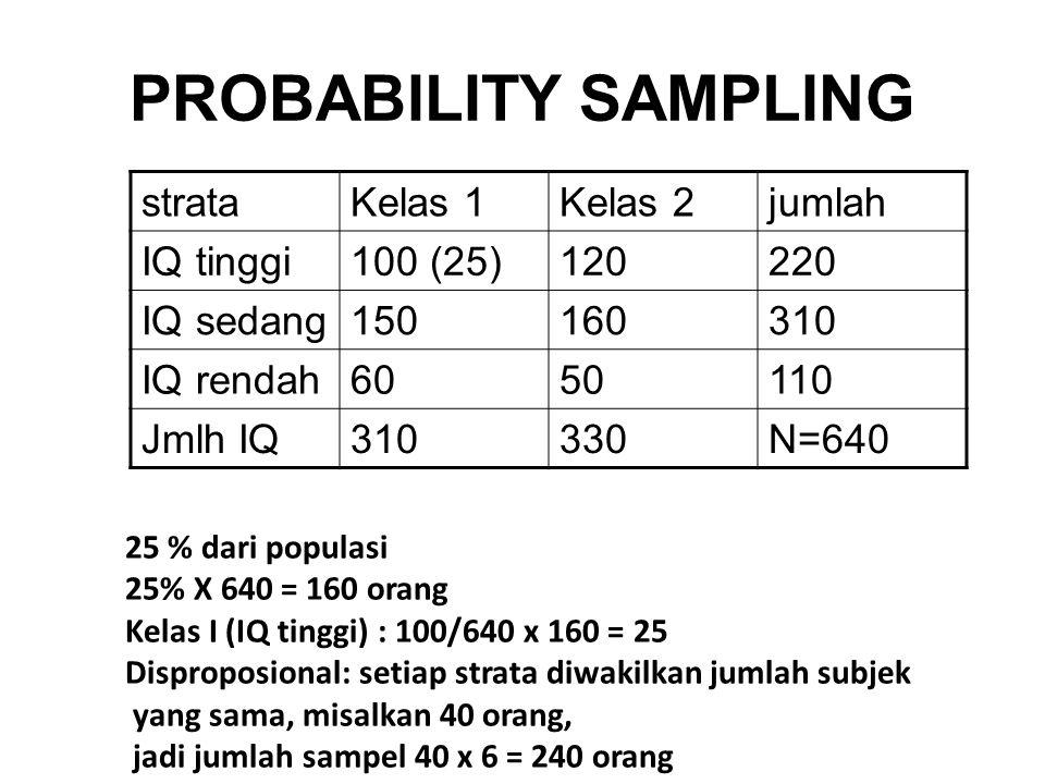PROBABILITY SAMPLING strata Kelas 1 Kelas 2 jumlah IQ tinggi 100 (25)