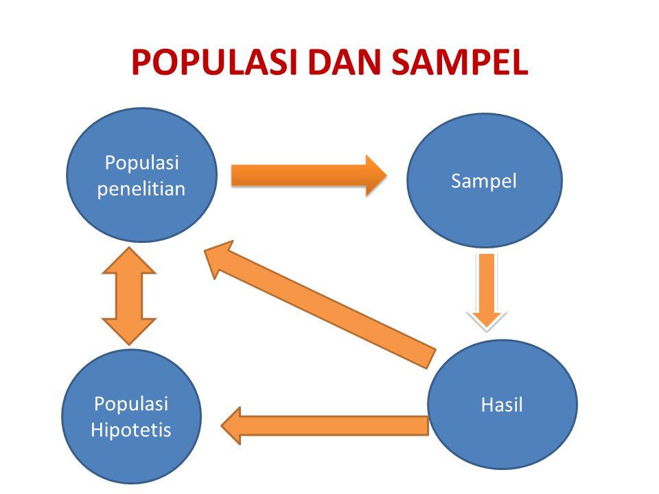 POPULASI DAN SAMPEL Populasi penelitian Sampel Hasil