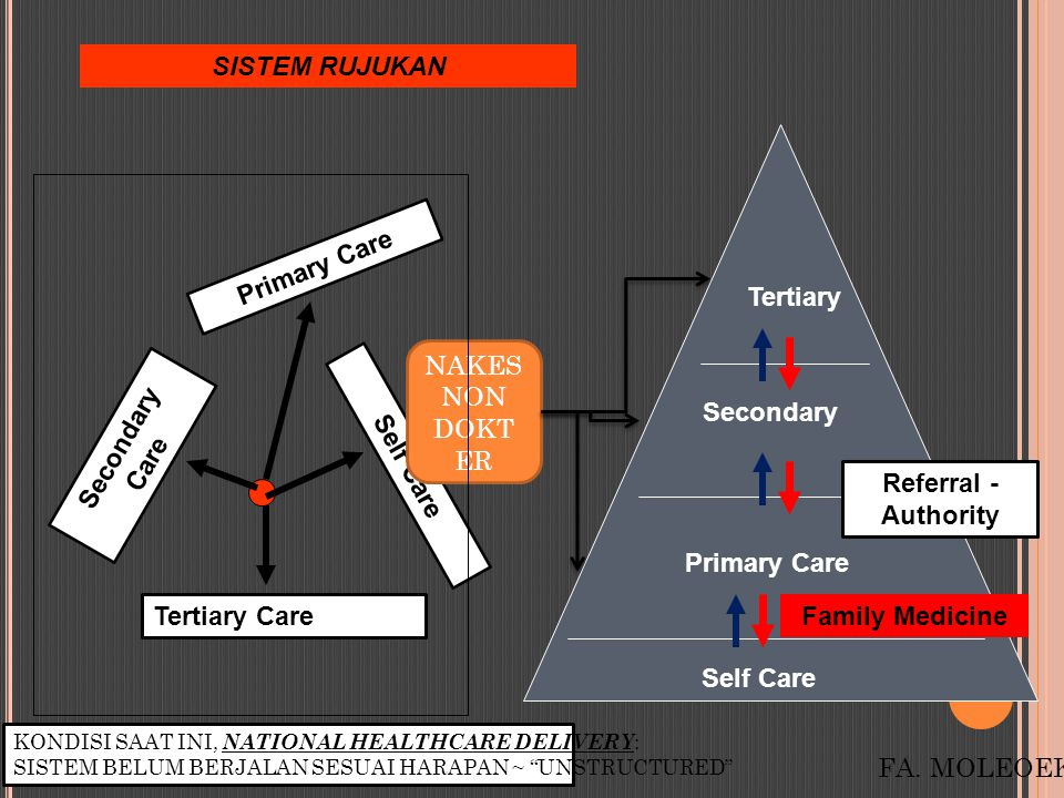 SISTEM RUJUKAN Primary Care Tertiary NAKES NON DOKTER Secondary