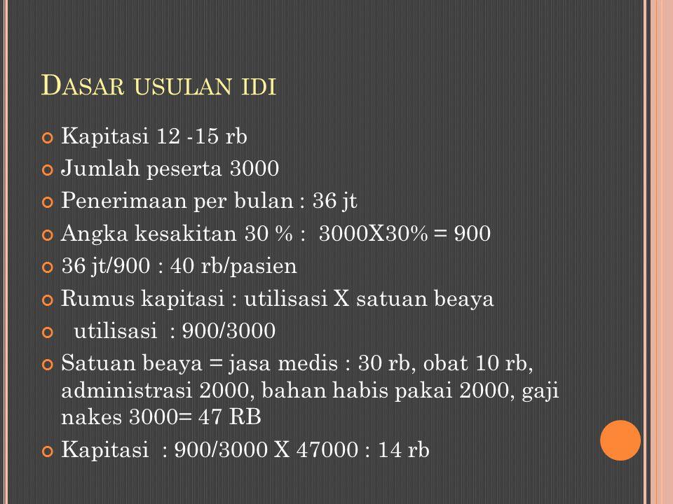 Dasar usulan idi Kapitasi 12 -15 rb Jumlah peserta 3000