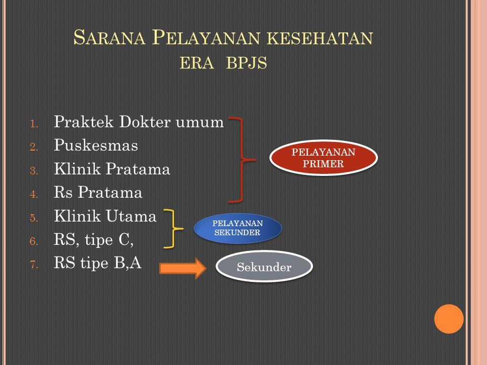 Sarana Pelayanan kesehatan era bpjs