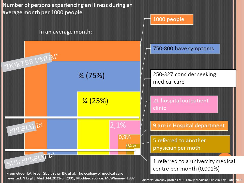 Number of persons experiencing an illness during an average month per 1000 people