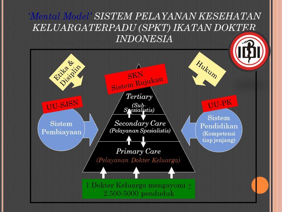 'Mental Model' SISTEM PELAYANAN KESEHATAN KELUARGATERPADU (SPKT) IKATAN DOKTER INDONESIA