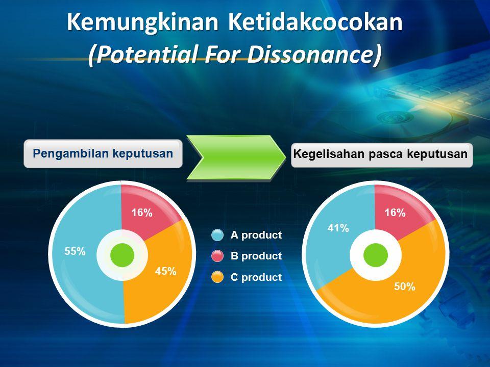 Kemungkinan Ketidakcocokan (Potential For Dissonance)
