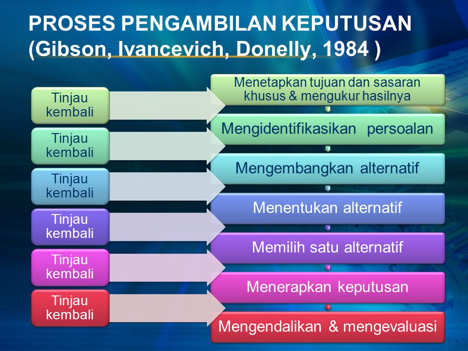 PROSES PENGAMBILAN KEPUTUSAN (Gibson, Ivancevich, Donelly, 1984 )