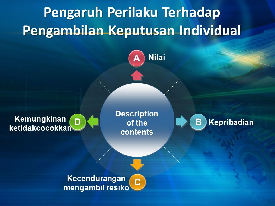 Pengaruh Perilaku Terhadap Pengambilan Keputusan Individual