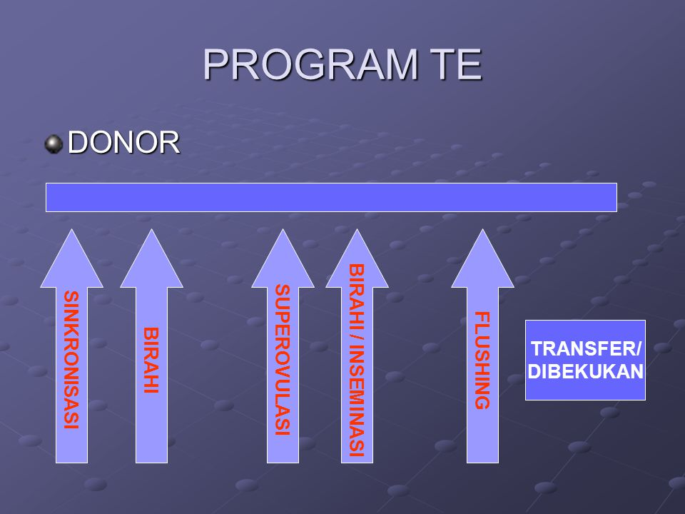 PROGRAM TE DONOR BIRAHI / INSEMINASI SUPEROVULASI SINKRONISASI