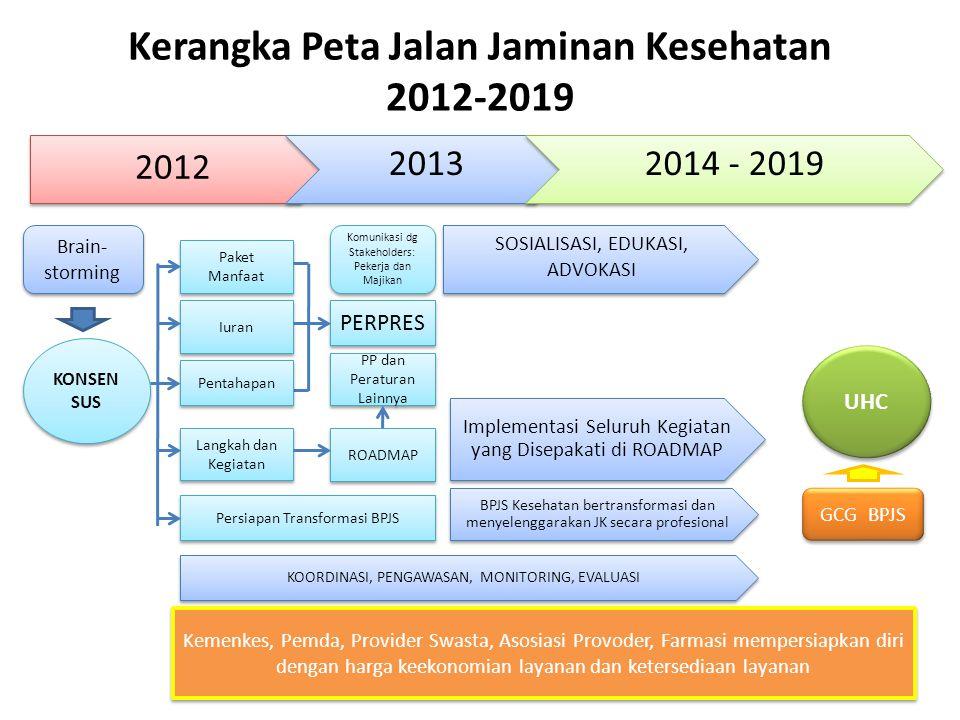 Kerangka Peta Jalan Jaminan Kesehatan 2012-2019
