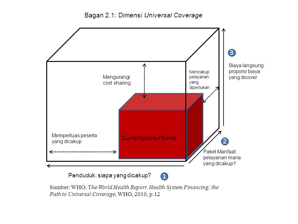 3 2 1 Bagan 2.1: Dimensi Universal Coverage Current pooled funds