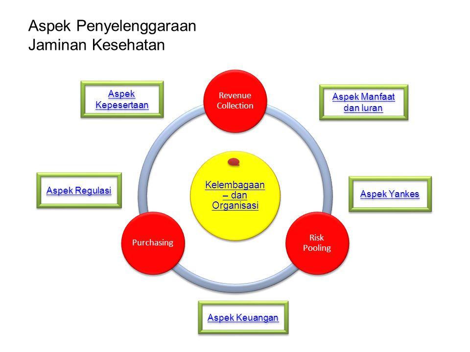 Aspek Penyelenggaraan Jaminan Kesehatan
