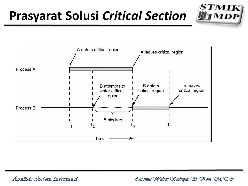 Prasyarat Solusi Critical Section