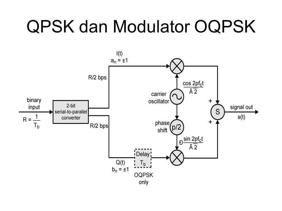 QPSK dan Modulator OQPSK