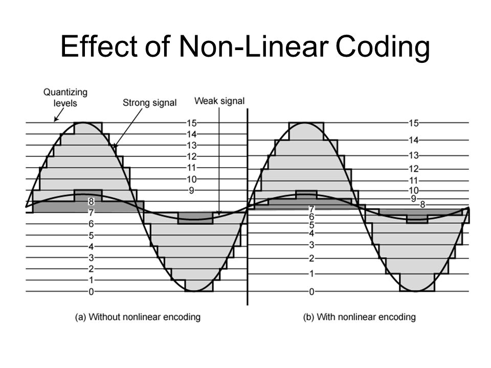 Effect of Non-Linear Coding