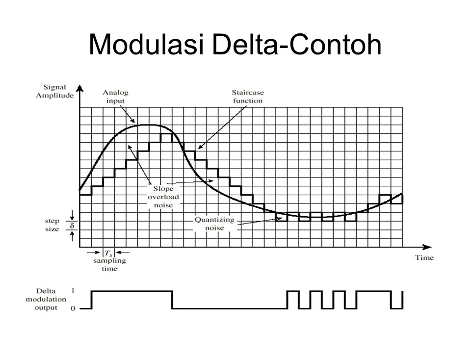 Modulasi Delta-Contoh