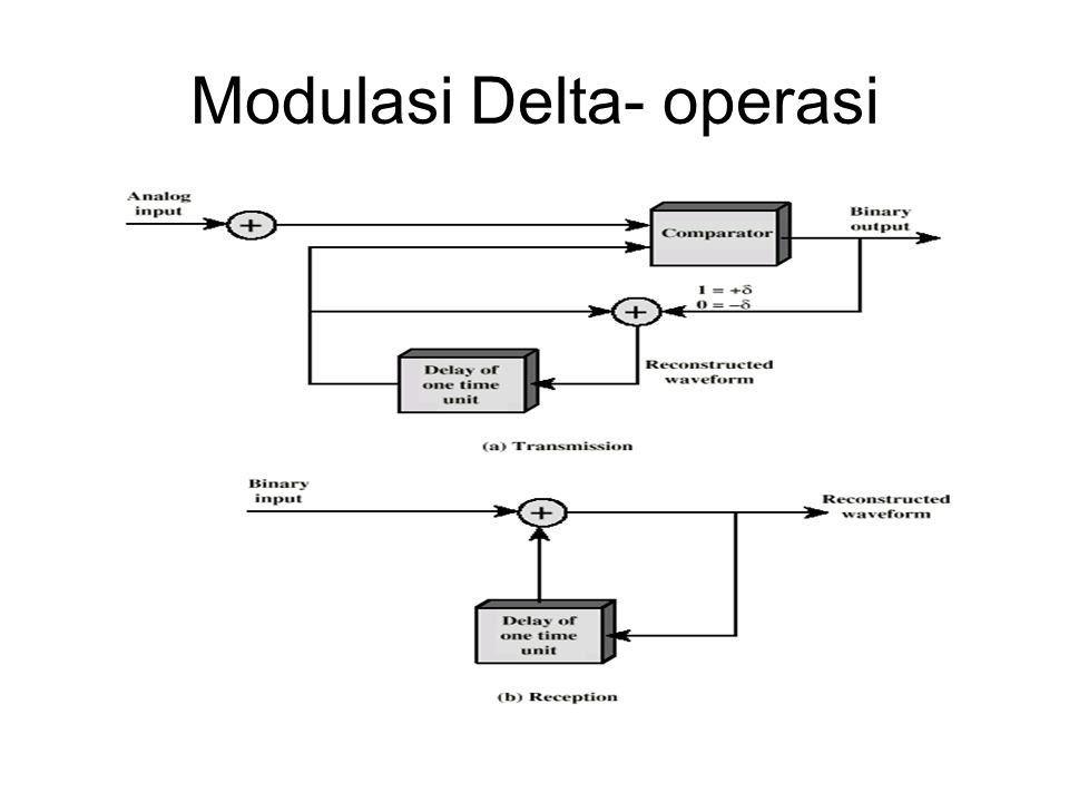 Modulasi Delta- operasi