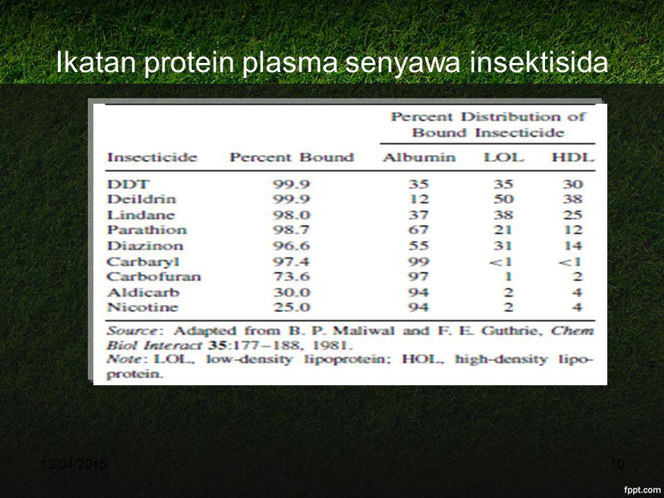 Ikatan protein plasma senyawa insektisida