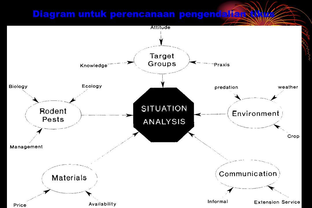Diagram untuk perencanaan pengendalian tikus