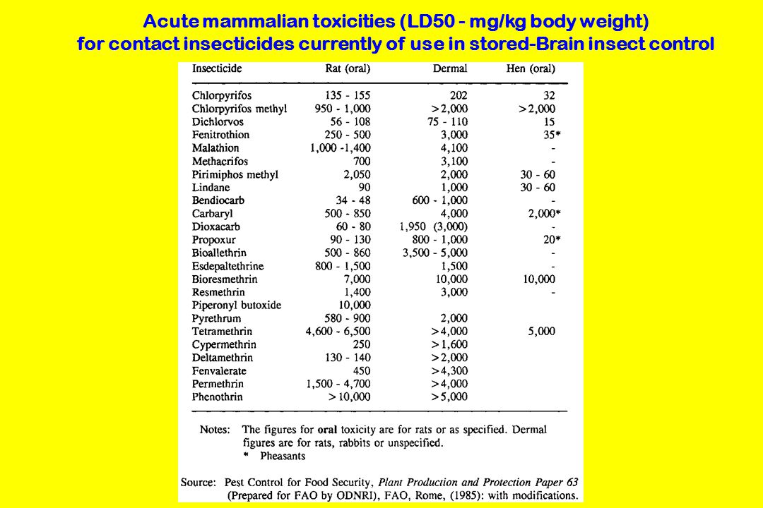 Acute mammalian toxicities (LD50 - mg/kg body weight)