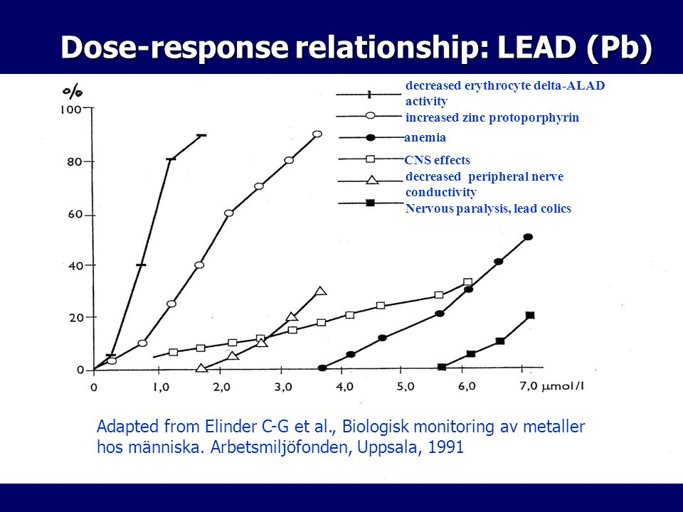 Dose-response relationship: LEAD (Pb)