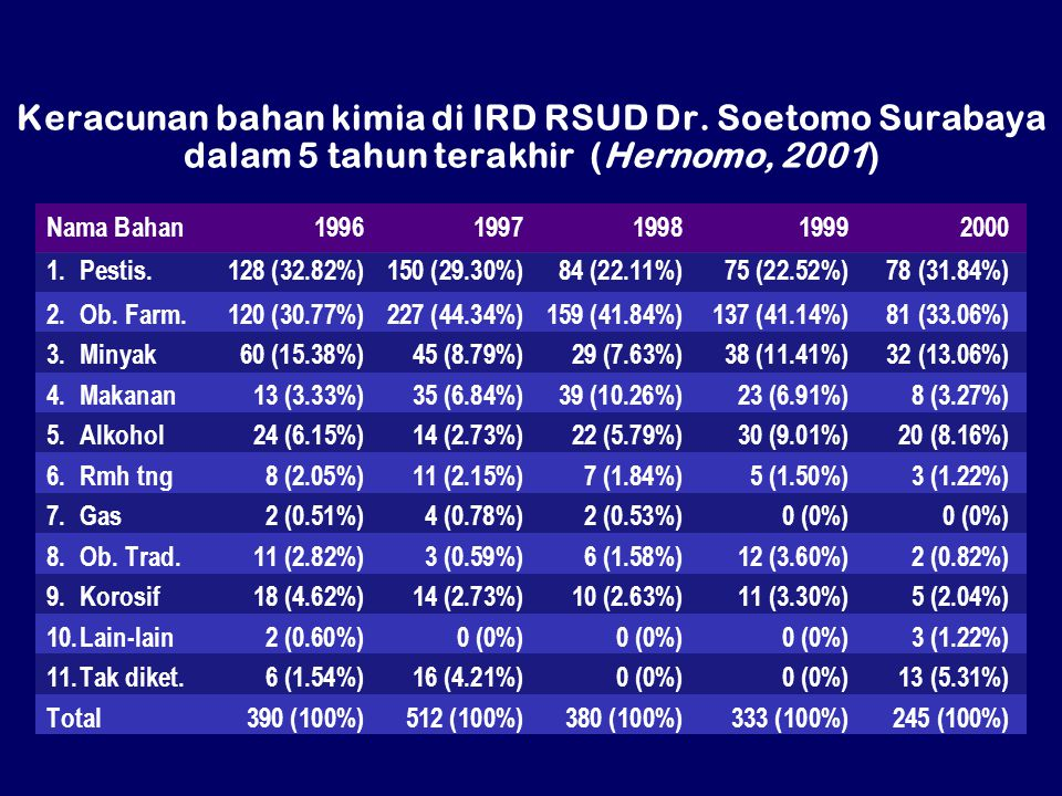 Keracunan bahan kimia di IRD RSUD Dr