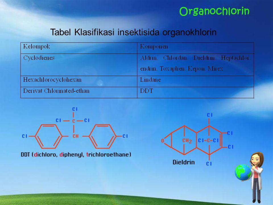 Tabel Klasifikasi insektisida organokhlorin