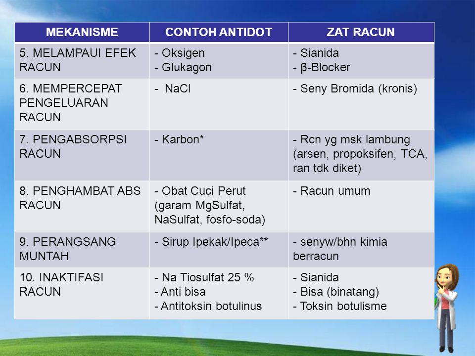 MEKANISME CONTOH ANTIDOT. ZAT RACUN. 5. MELAMPAUI EFEK RACUN. Oksigen. Glukagon. Sianida. β-Blocker.