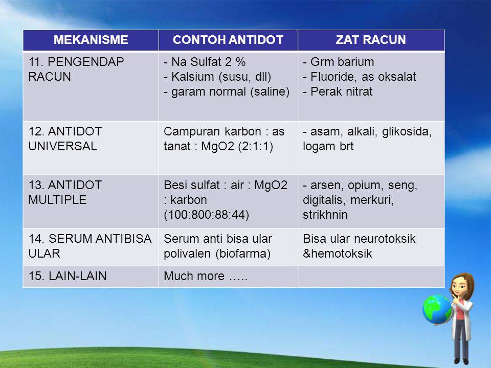 MEKANISME CONTOH ANTIDOT. ZAT RACUN. 11. PENGENDAP RACUN. Na Sulfat 2 % Kalsium (susu, dll) garam normal (saline)