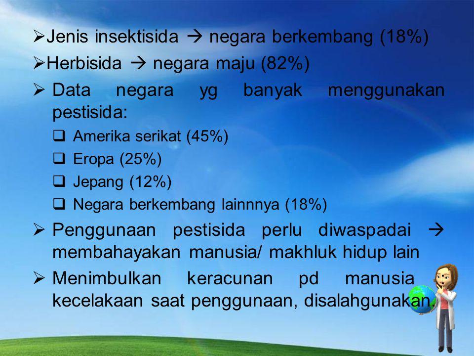 Jenis insektisida  negara berkembang (18%)