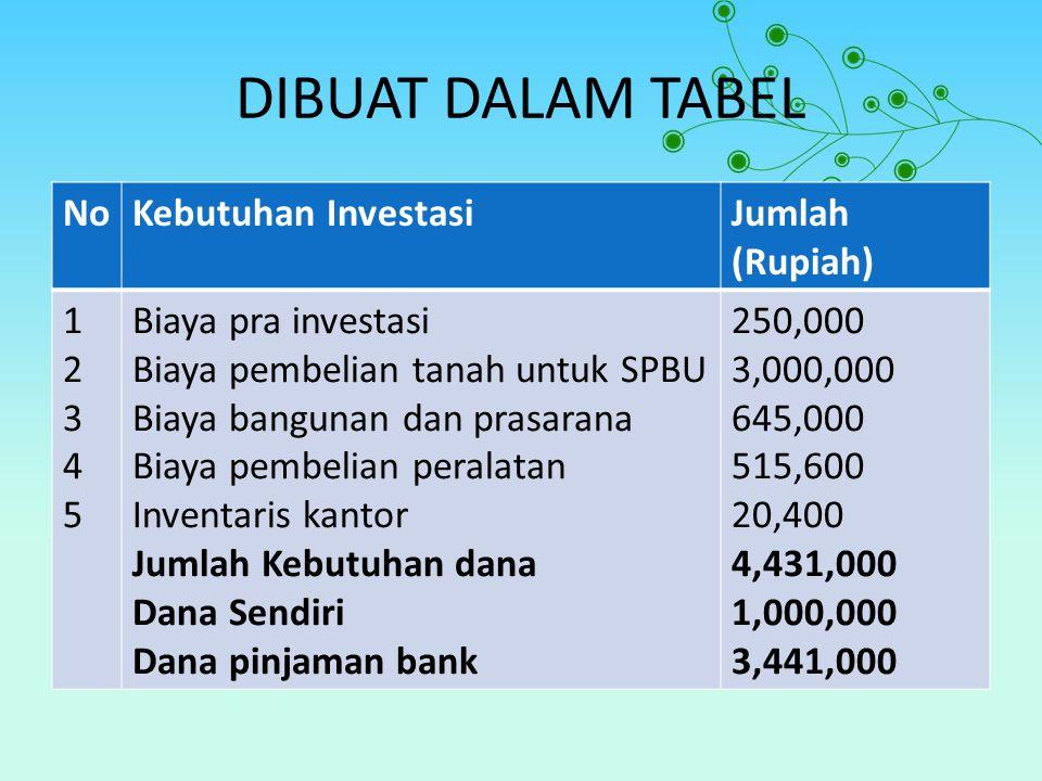 DIBUAT DALAM TABEL No Kebutuhan Investasi Jumlah (Rupiah) 1 2 3 4 5