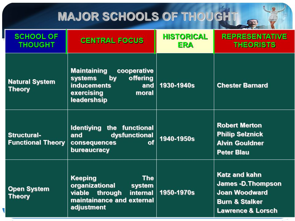 MAJOR SCHOOLS OF THOUGHT REPRESENTATIVE THEORISTS