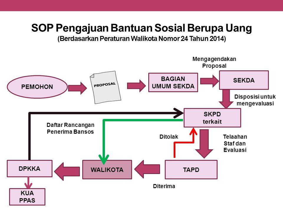 SOP Pengajuan Bantuan Sosial Berupa Uang (Berdasarkan Peraturan Walikota Nomor 24 Tahun 2014)