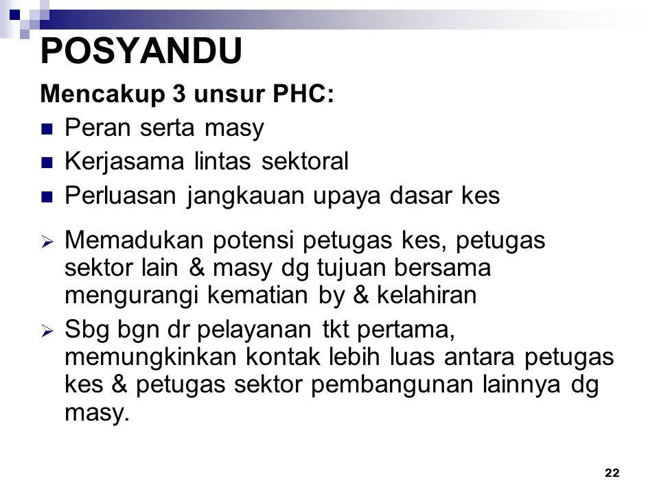 POSYANDU Mencakup 3 unsur PHC: Peran serta masy