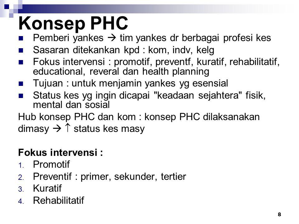 Konsep PHC Pemberi yankes  tim yankes dr berbagai profesi kes