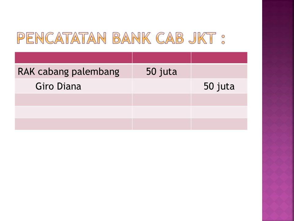 Pencatatan bank cab jkt :