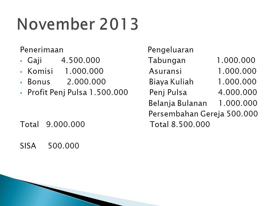 November 2013 Penerimaan Pengeluaran Gaji 4.500.000 Tabungan 1.000.000