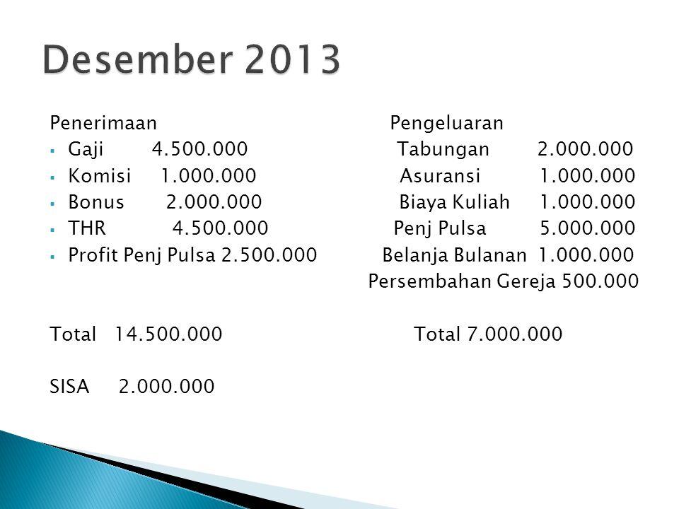 Desember 2013 Penerimaan Pengeluaran Gaji 4.500.000 Tabungan 2.000.000