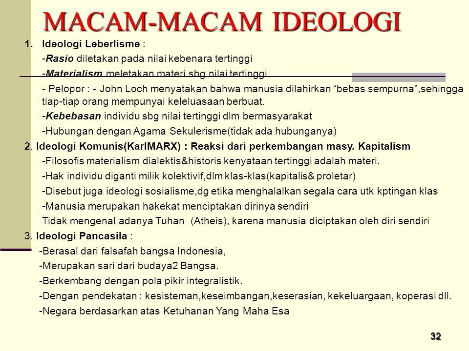 MACAM-MACAM IDEOLOGI Ideologi Leberlisme :