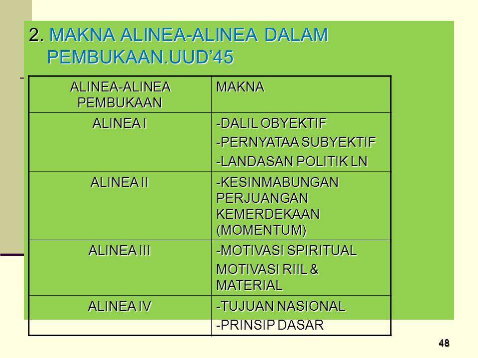 ALINEA-ALINEA PEMBUKAAN