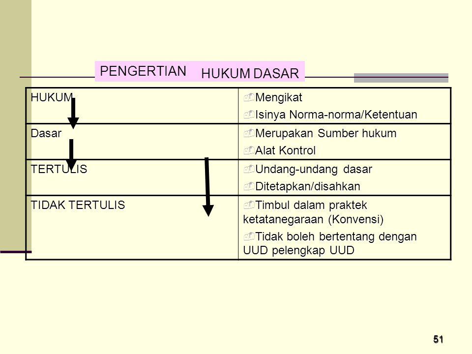 PENGERTIAN HUKUM DASAR HUKUM Mengikat Isinya Norma-norma/Ketentuan