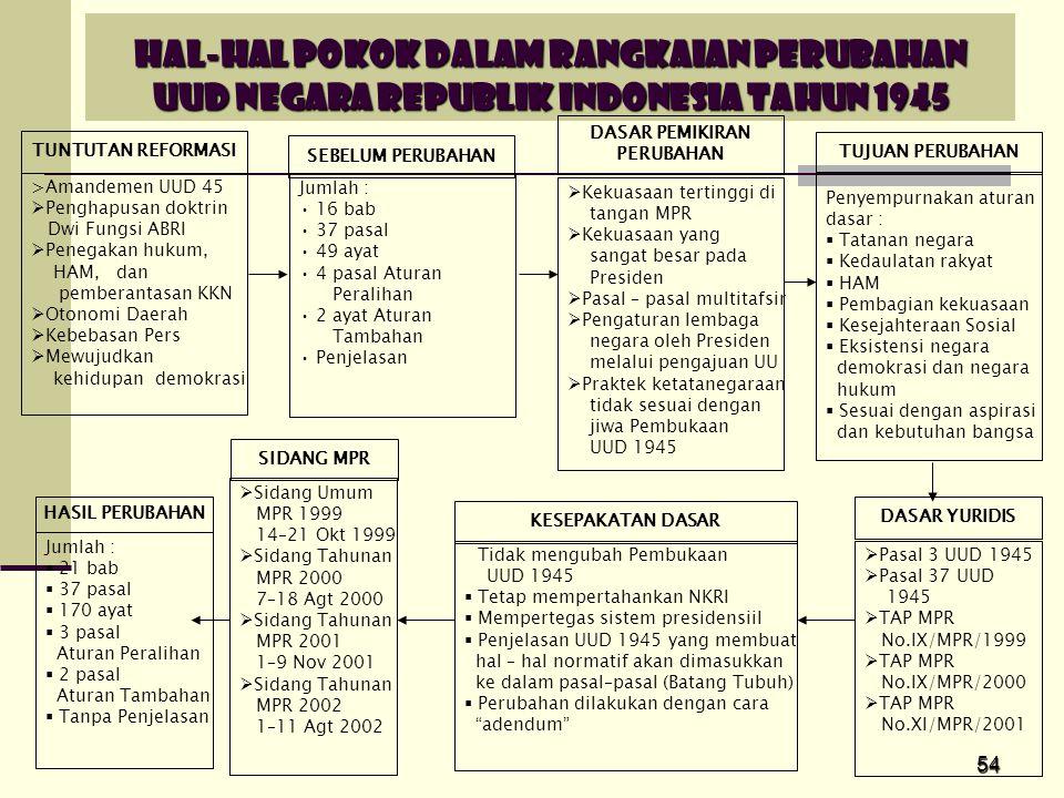 HAL-HAL POKOK DALAM RANGKAIAN PERUBAHAN UUD NEGARA REPUBLIK INDONESIA TAHUN 1945