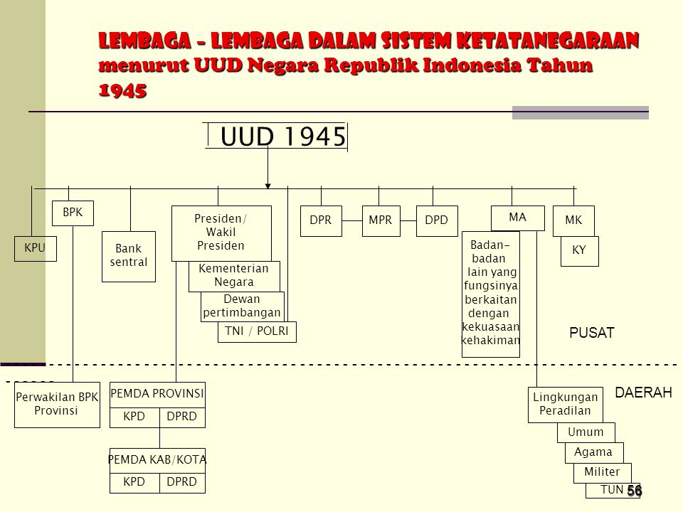 LEMBAGA – LEMBAGA DALAM SISTEM KETATANEGARAAN menurut UUD Negara Republik Indonesia Tahun 1945